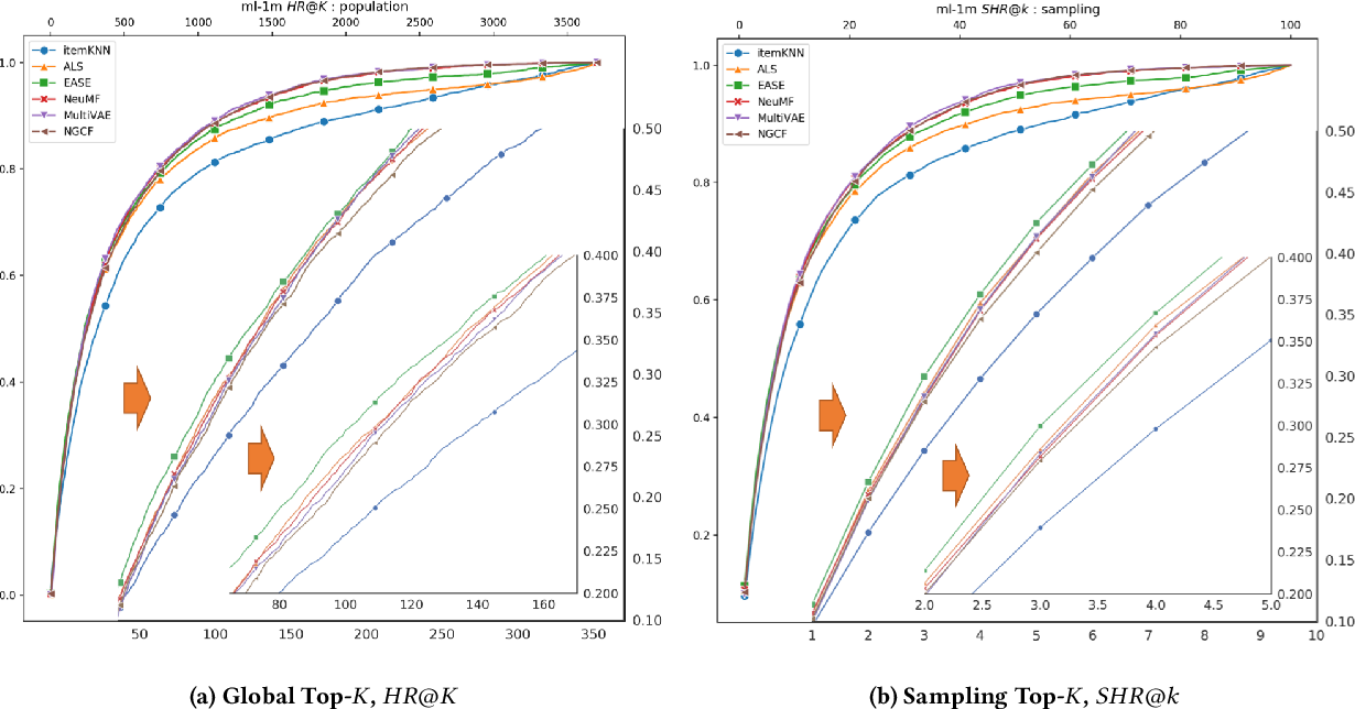Figure 2 for On Sampling Top-K Recommendation Evaluation