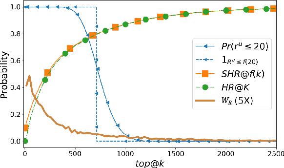 Figure 3 for On Sampling Top-K Recommendation Evaluation