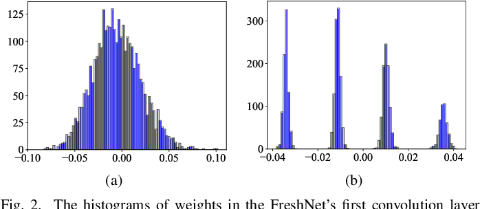 Figure 2 for DP-Net: Dynamic Programming Guided Deep Neural Network Compression