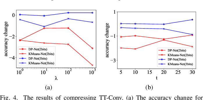 Figure 3 for DP-Net: Dynamic Programming Guided Deep Neural Network Compression