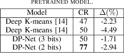 Figure 4 for DP-Net: Dynamic Programming Guided Deep Neural Network Compression