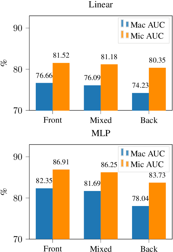 Figure 3 for Towards BERT-based Automatic ICD Coding: Limitations and Opportunities