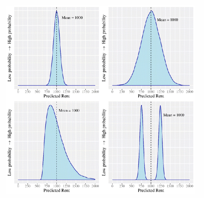 Figure 1 for When Does Uncertainty Matter?: Understanding the Impact of Predictive Uncertainty in ML Assisted Decision Making