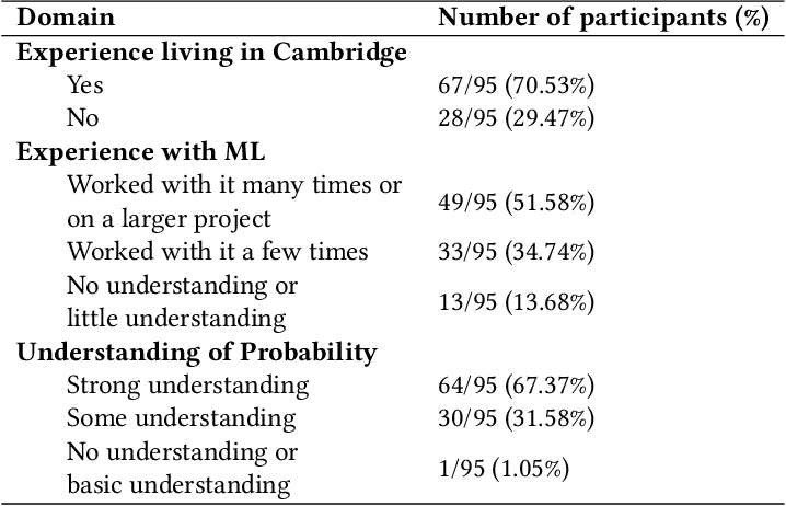 Figure 2 for When Does Uncertainty Matter?: Understanding the Impact of Predictive Uncertainty in ML Assisted Decision Making