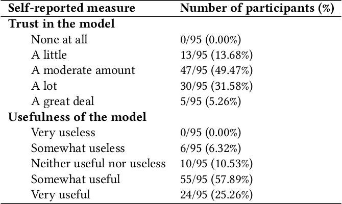 Figure 4 for When Does Uncertainty Matter?: Understanding the Impact of Predictive Uncertainty in ML Assisted Decision Making