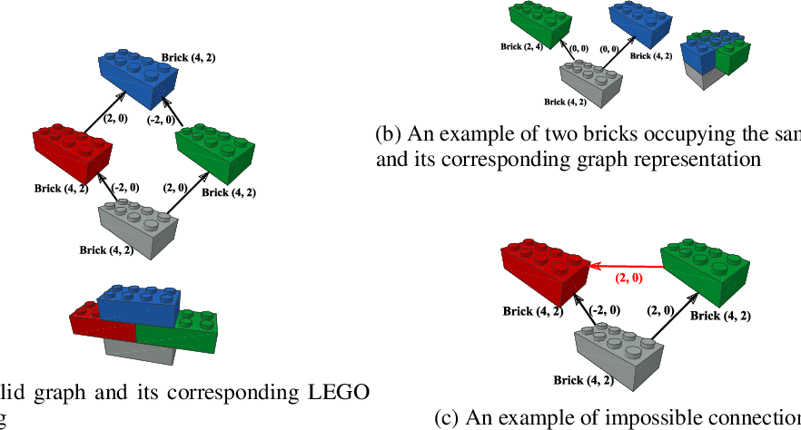 Figure 1 for Building LEGO Using Deep Generative Models of Graphs