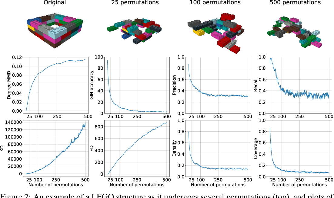 Figure 3 for Building LEGO Using Deep Generative Models of Graphs