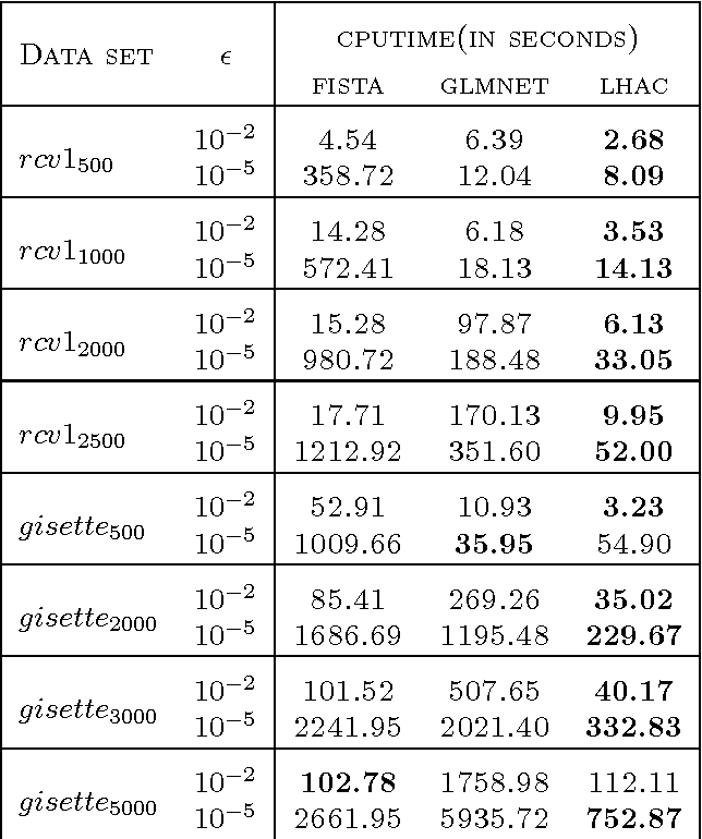 Figure 2 for Efficiently Using Second Order Information in Large l1 Regularization Problems