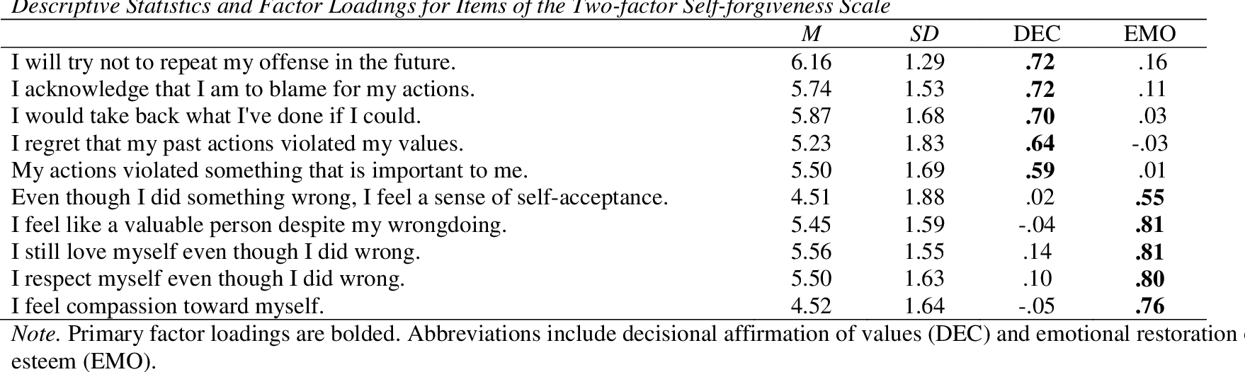 PDF] Development of a two-factor self-forgiveness scale - Semantic