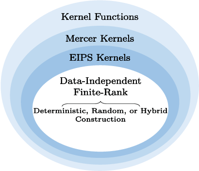 Figure 1 for Fast Estimation of Information Theoretic Learning Descriptors using Explicit Inner Product Spaces
