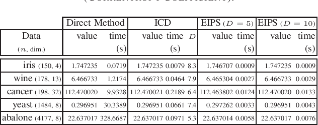 Figure 4 for Fast Estimation of Information Theoretic Learning Descriptors using Explicit Inner Product Spaces