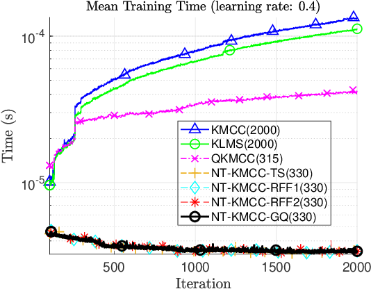 Figure 2 for Fast Estimation of Information Theoretic Learning Descriptors using Explicit Inner Product Spaces