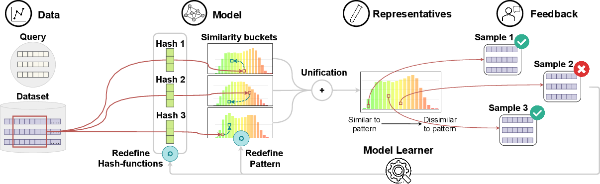 Figure 2 for PSEUDo: Interactive Pattern Search in Multivariate Time Series with Locality-Sensitive Hashing and Relevance Feedback
