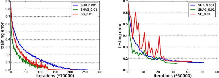 Figure 1 for Unified Convergence Analysis of Stochastic Momentum Methods for Convex and Non-convex Optimization