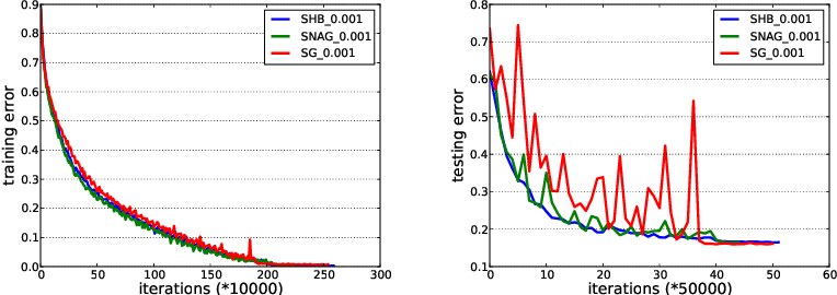 Figure 2 for Unified Convergence Analysis of Stochastic Momentum Methods for Convex and Non-convex Optimization