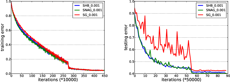 Figure 3 for Unified Convergence Analysis of Stochastic Momentum Methods for Convex and Non-convex Optimization