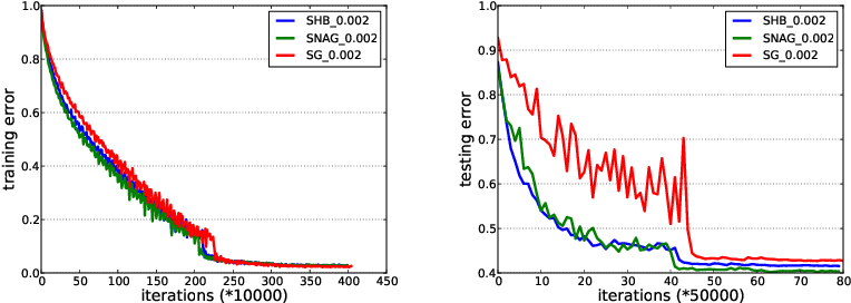 Figure 4 for Unified Convergence Analysis of Stochastic Momentum Methods for Convex and Non-convex Optimization