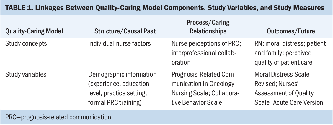 Table 1 from Pediatric Oncology Nurses' Experiences With