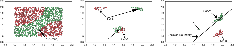 Figure 1 for Interpreting Black Box Predictions using Fisher Kernels