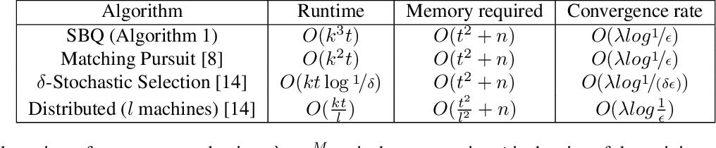 Figure 2 for Interpreting Black Box Predictions using Fisher Kernels