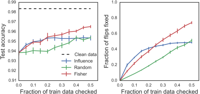 Figure 4 for Interpreting Black Box Predictions using Fisher Kernels