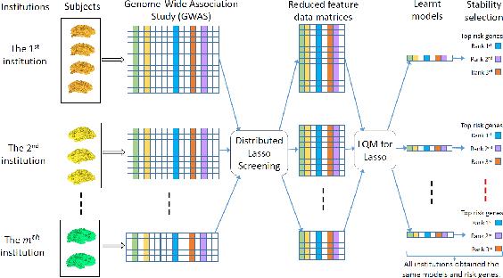 Figure 1 for Large-scale Collaborative Imaging Genetics Studies of Risk Genetic Factors for Alzheimer's Disease Across Multiple Institutions