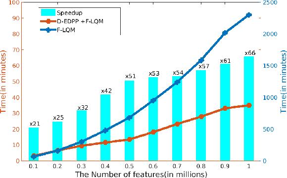 Figure 3 for Large-scale Collaborative Imaging Genetics Studies of Risk Genetic Factors for Alzheimer's Disease Across Multiple Institutions