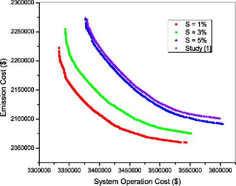 Fig. 5. P-O fronts for system operation cost v/s emission cost considering unit