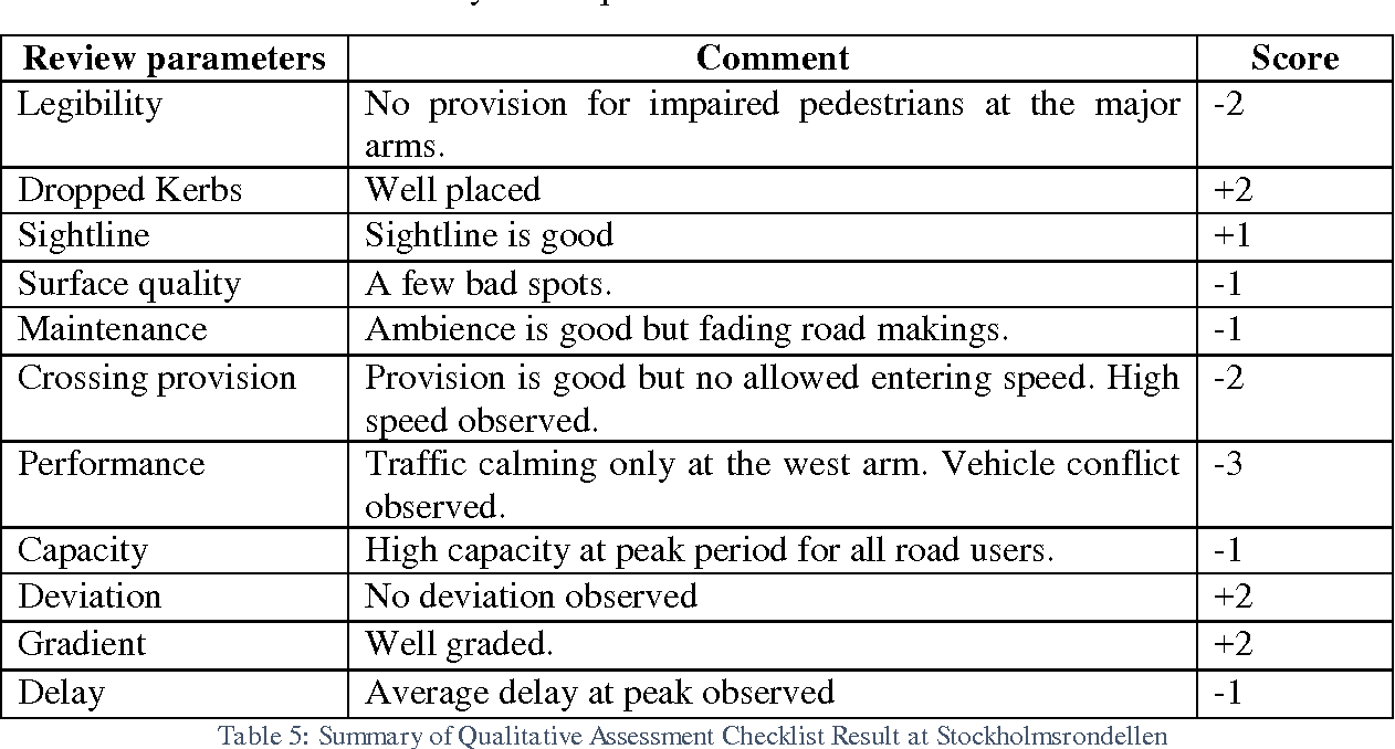 Table 5 from Application of Road Infrastructure Safety