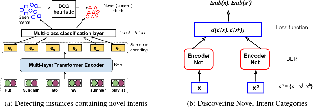 Figure 1 for Automatic Discovery of Novel Intents & Domains from Text Utterances