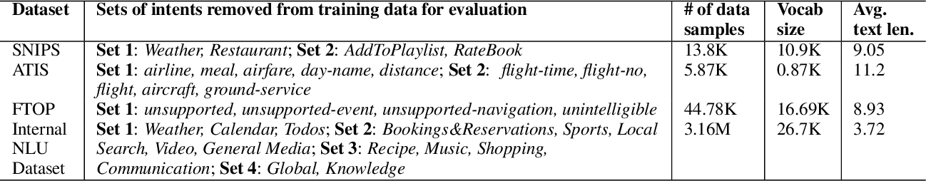 Figure 2 for Automatic Discovery of Novel Intents & Domains from Text Utterances