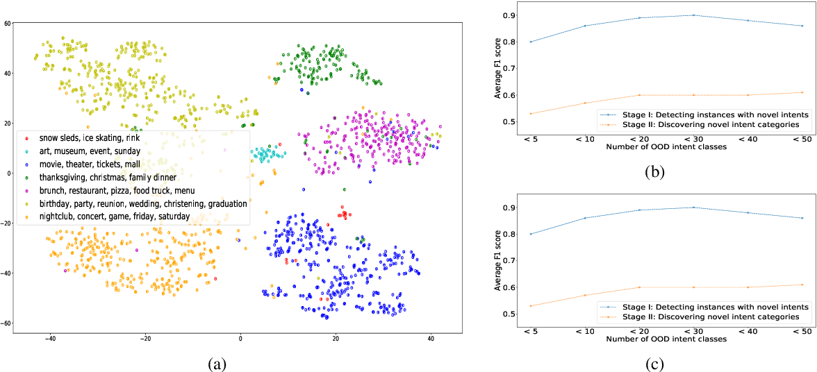Figure 4 for Automatic Discovery of Novel Intents & Domains from Text Utterances
