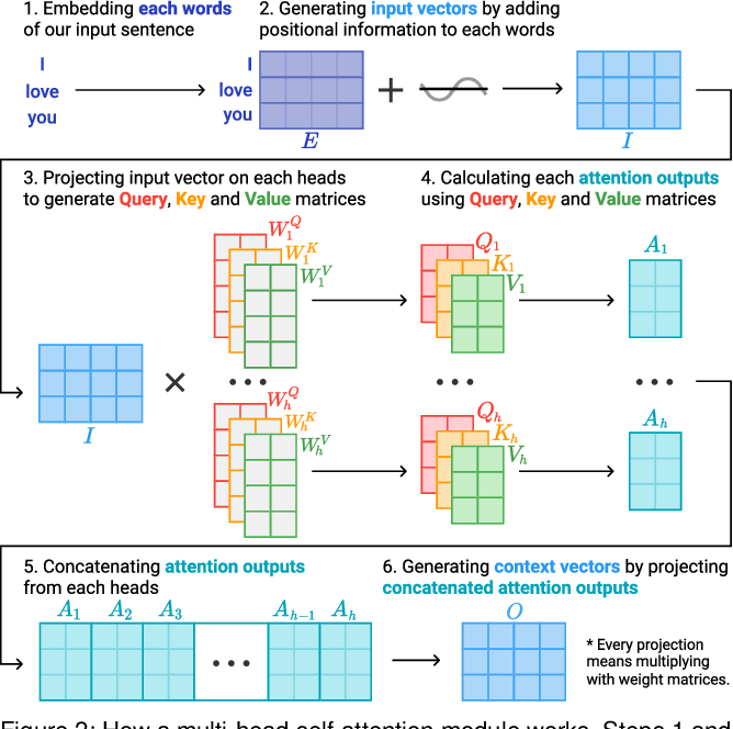 Figure 1 for SANVis: Visual Analytics for Understanding Self-Attention Networks