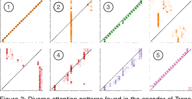 Figure 2 for SANVis: Visual Analytics for Understanding Self-Attention Networks