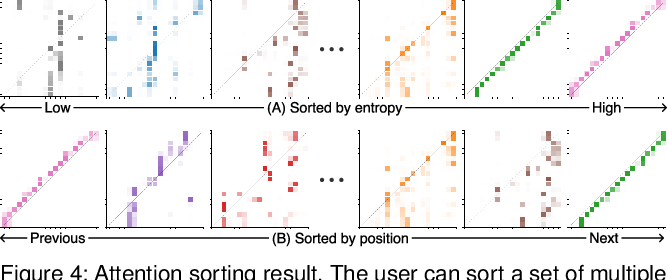 Figure 3 for SANVis: Visual Analytics for Understanding Self-Attention Networks