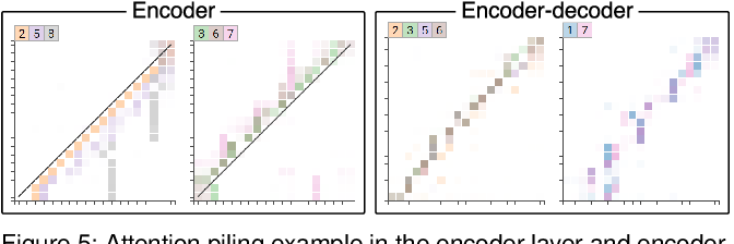 Figure 4 for SANVis: Visual Analytics for Understanding Self-Attention Networks