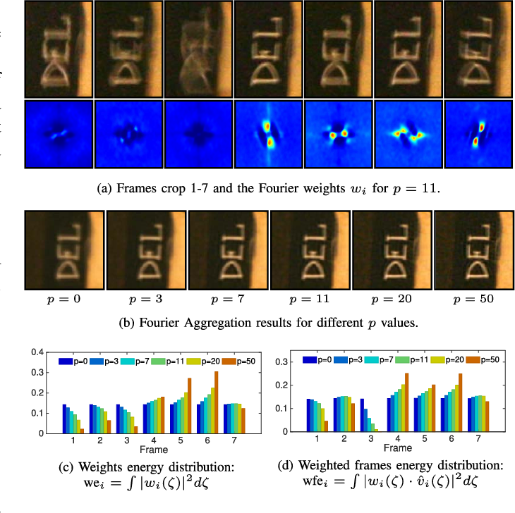 Figure 3 for Removing Camera Shake via Weighted Fourier Burst Accumulation
