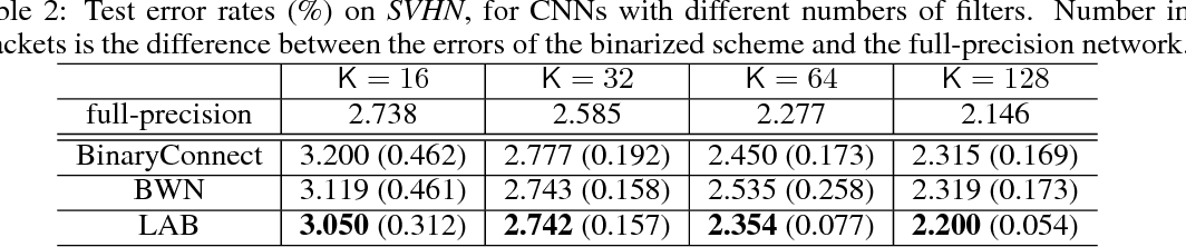 Figure 3 for Loss-aware Binarization of Deep Networks