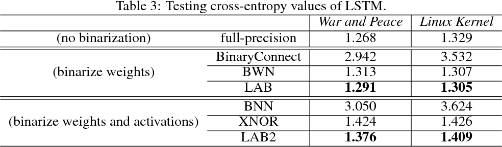 Figure 4 for Loss-aware Binarization of Deep Networks