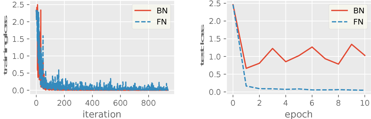 Figure 4 for Revisit Batch Normalization: New Understanding from an Optimization View and a Refinement via Composition Optimization