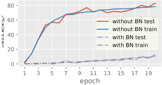 Figure 3 for Revisit Batch Normalization: New Understanding from an Optimization View and a Refinement via Composition Optimization