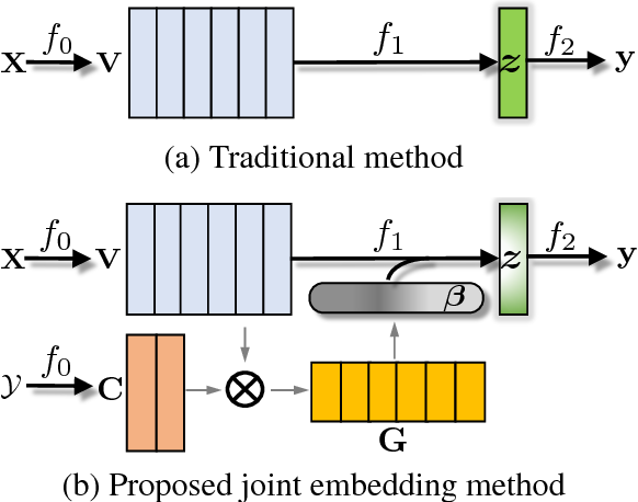 Figure 1 for Joint Embedding of Words and Labels for Text Classification