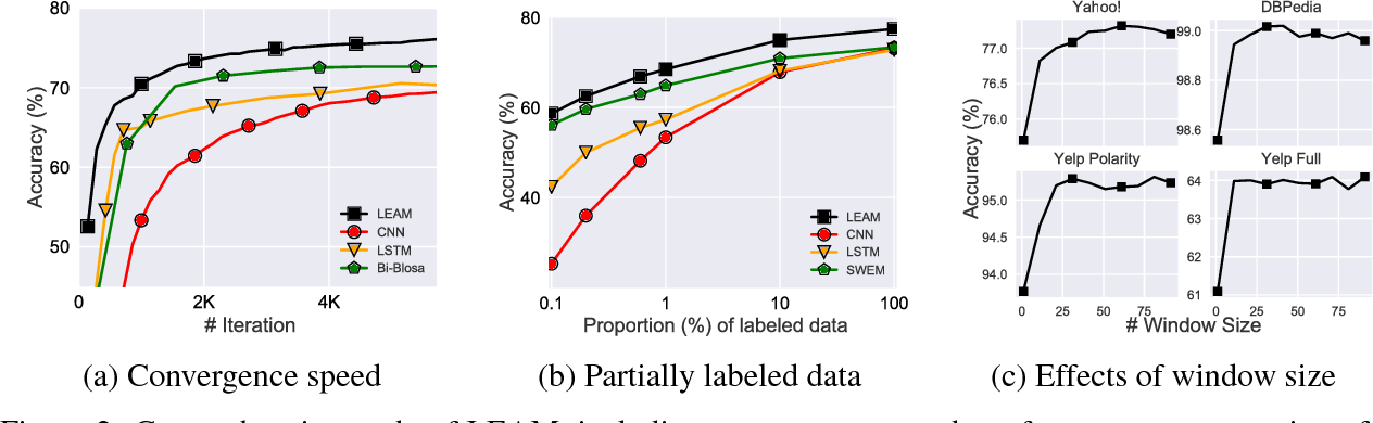 Figure 4 for Joint Embedding of Words and Labels for Text Classification