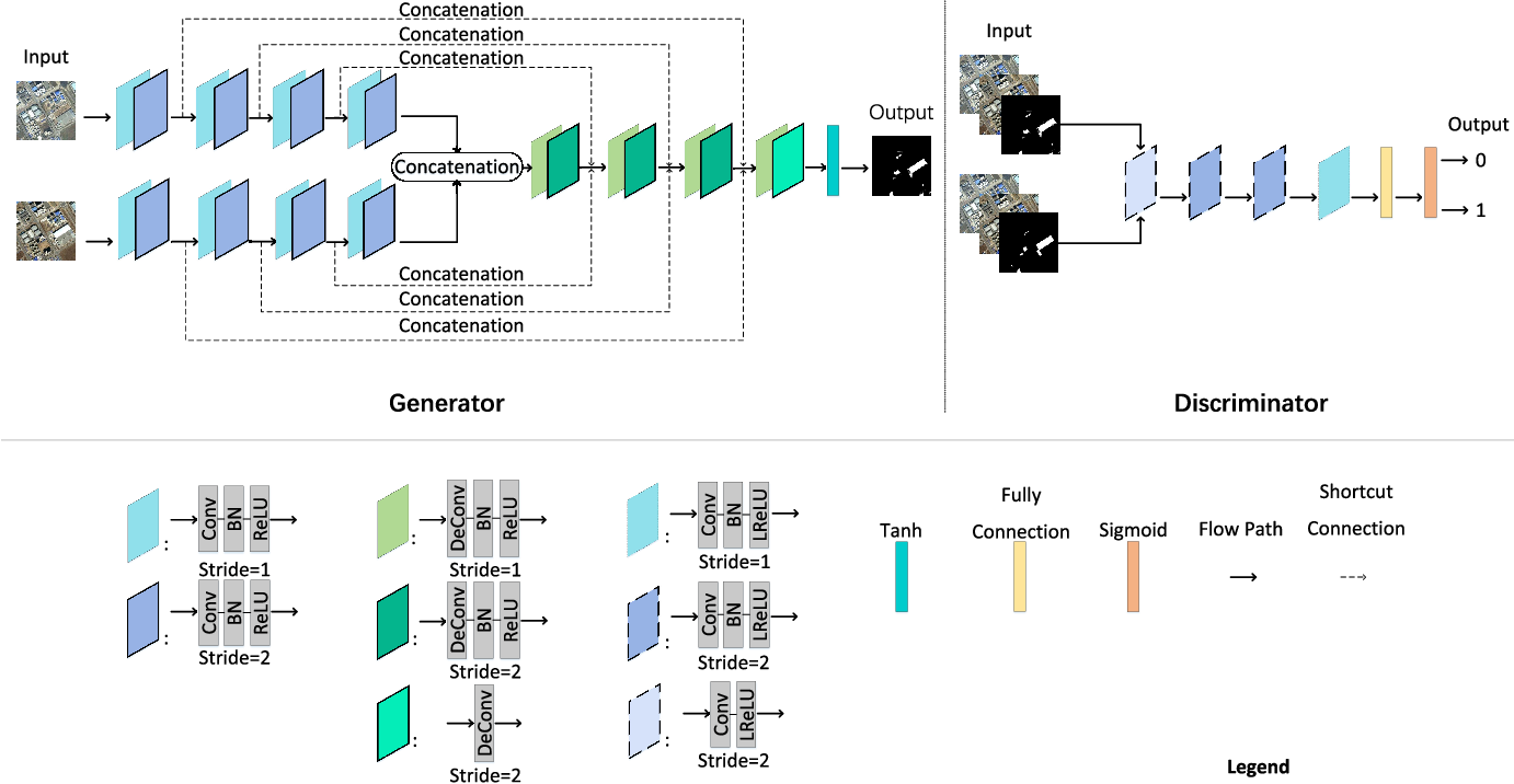 Figure 2 for From W-Net to CDGAN: Bi-temporal Change Detection via Deep Learning Techniques