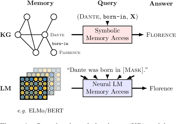Figure 1 for Language Models as Knowledge Bases?