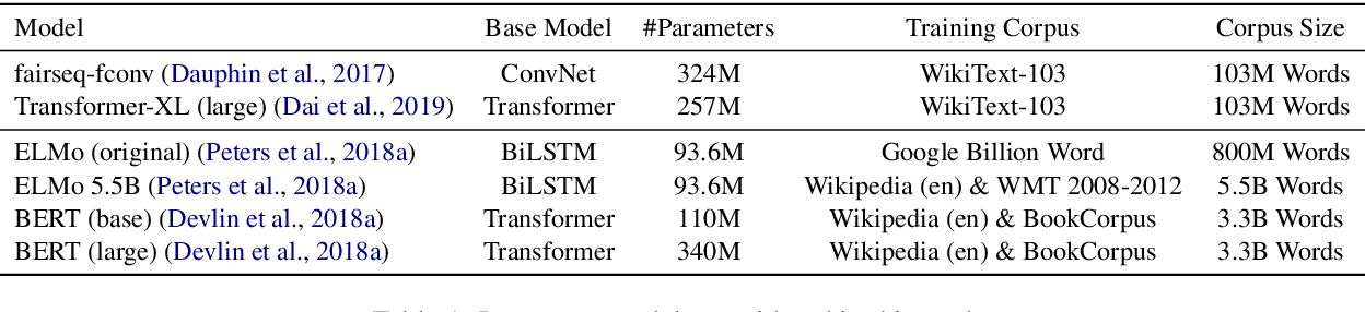 Figure 2 for Language Models as Knowledge Bases?
