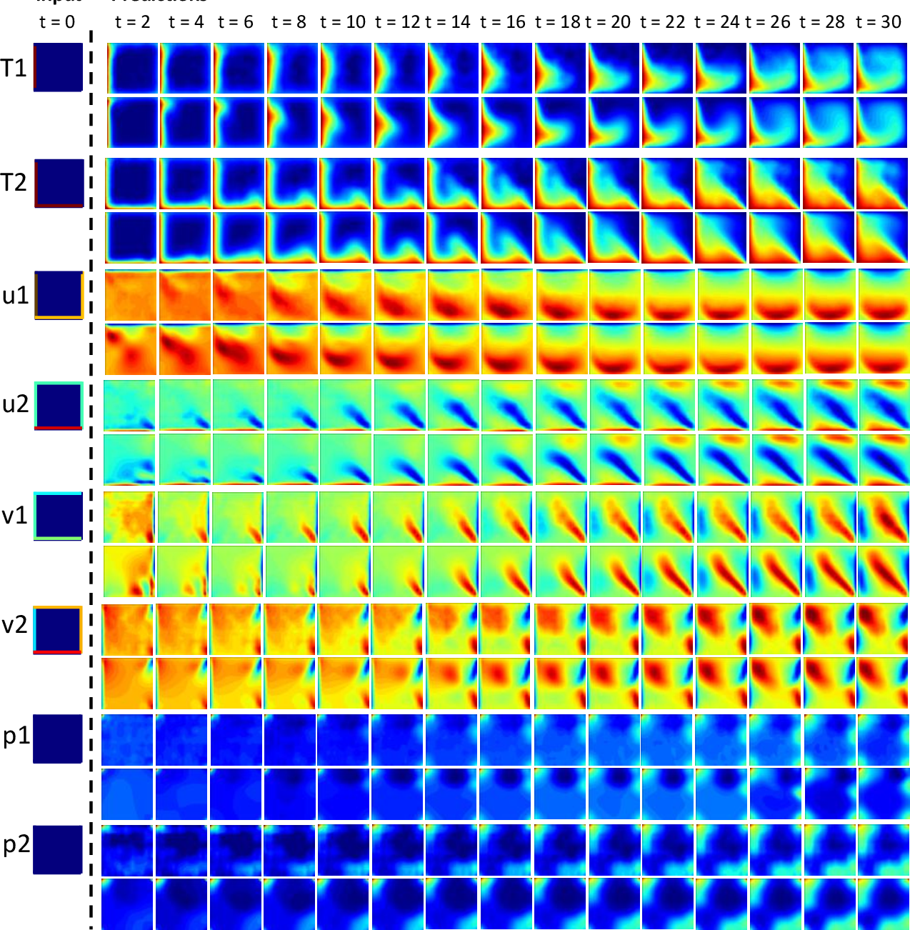 Figure 2 for Deep Learning Convective Flow Using Conditional Generative Adversarial Networks