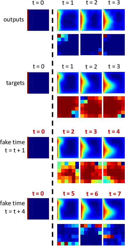 Figure 4 for Deep Learning Convective Flow Using Conditional Generative Adversarial Networks