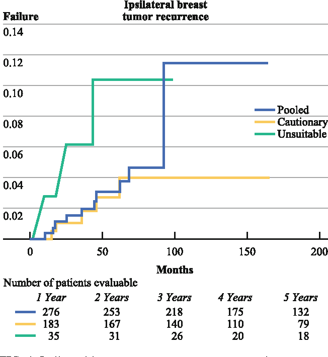 FIG. 1 Ipsilateral breast tumor recurrence rates over time