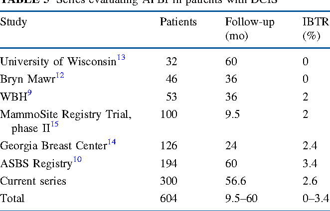 TABLE 5 Series evaluating APBI in patients with DCIS